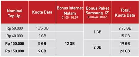 paket data